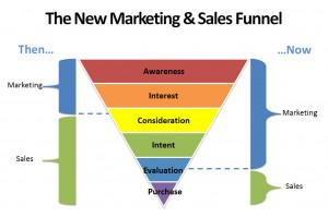 sales and marketing funnel - sales and marketing training courses
